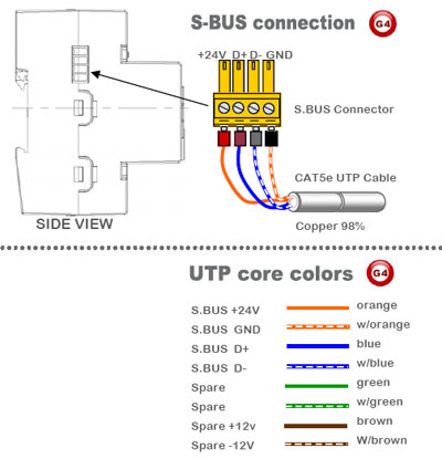 S-bus Connection
