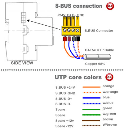Smart-Bus Relay 4ch 20Amp /ch, DIN-Rail Mount (G4) - SB-RLY4c20A-DN - SBus Connection
